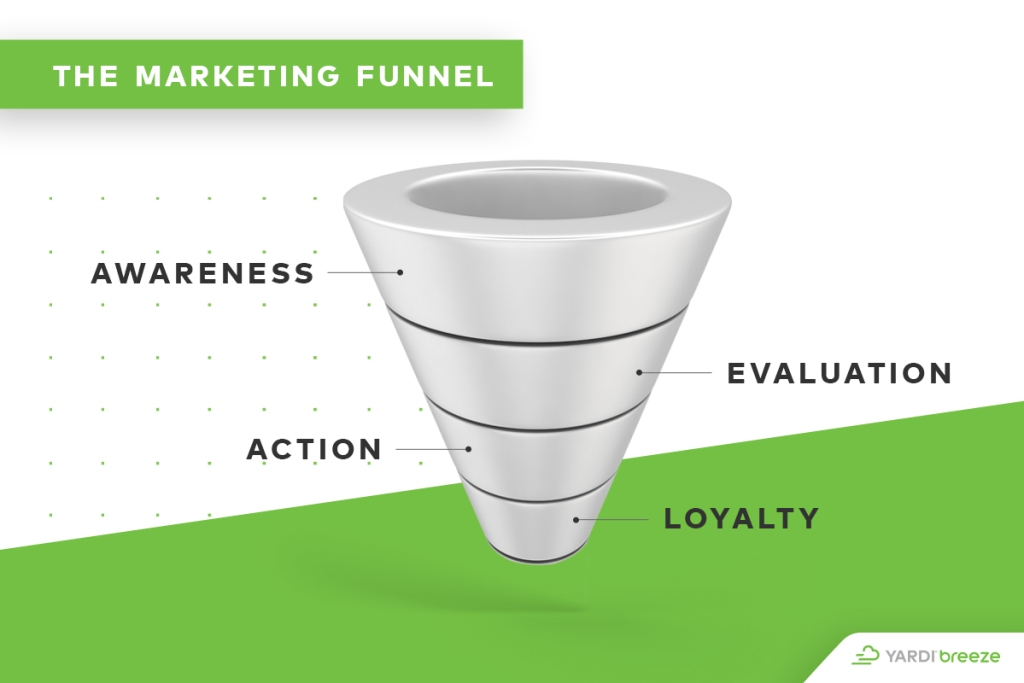 marketing funnel to improve lead generation